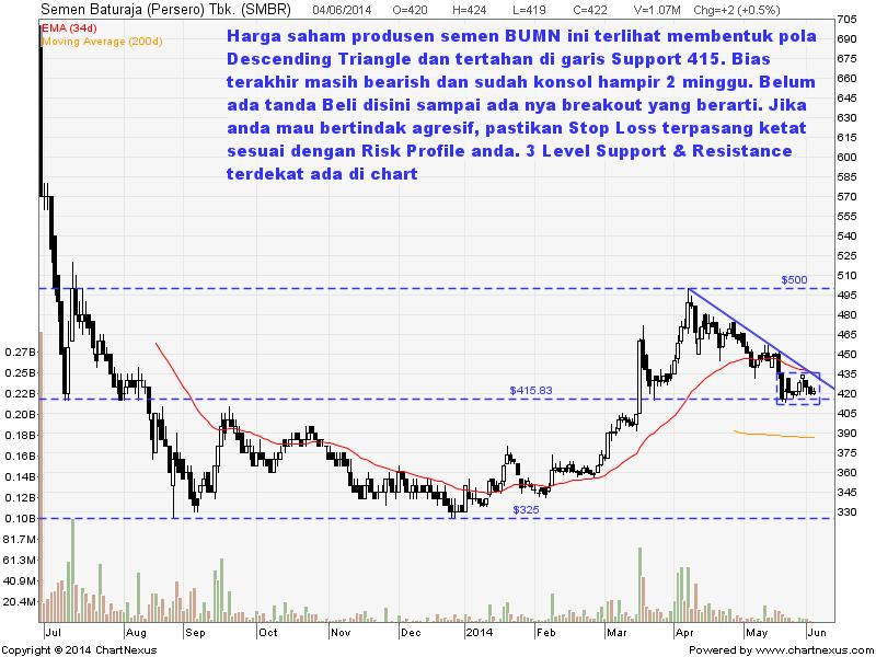 Forex trading portfolio management
